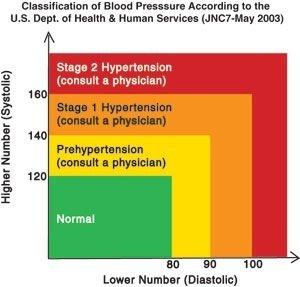 healthy blood pressure chart
