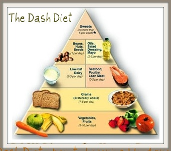 The high blood pressure diet an effective heart healthy plan forumfinder Choice Image